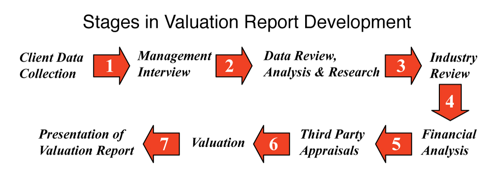 MASI Valuation Process